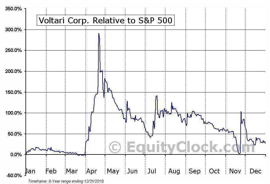 VLTC Relative to the S&P 500