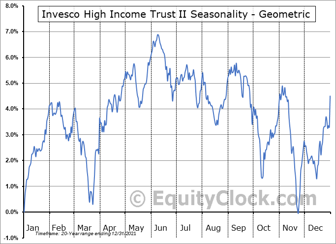 Invesco High Income Trust II (NYSE:VLT) Seasonality