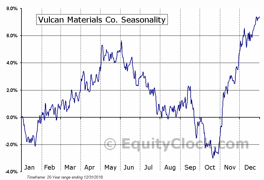 Vulcan Materials Company (VMC) Seasonal Chart