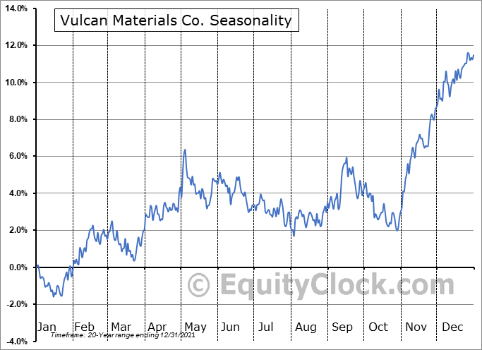 Vulcan Materials Company Seasonal Chart