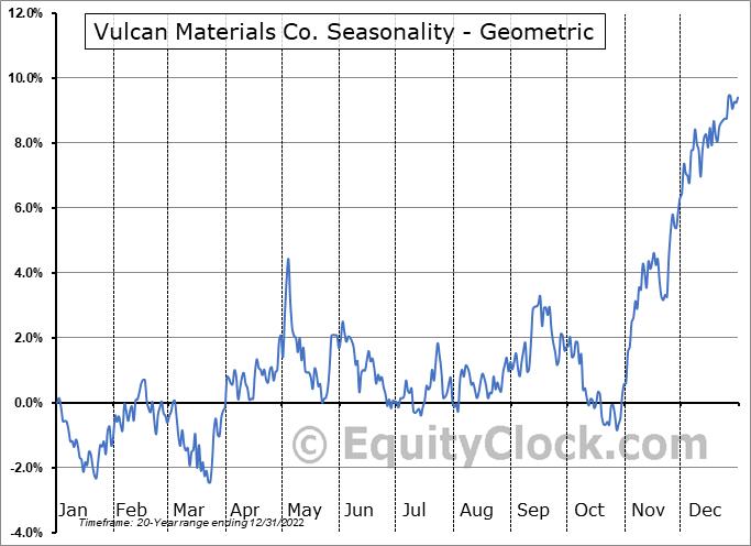 Vulcan Materials Co. (NYSE:VMC) Seasonality