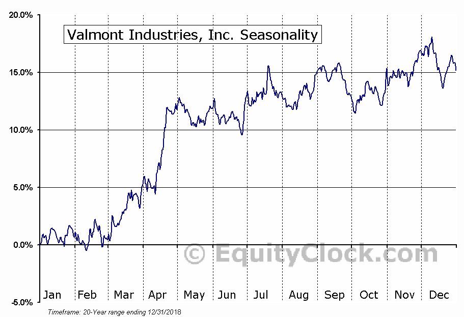 Valmont Industries, Inc. (NYSE:VMI) Seasonality