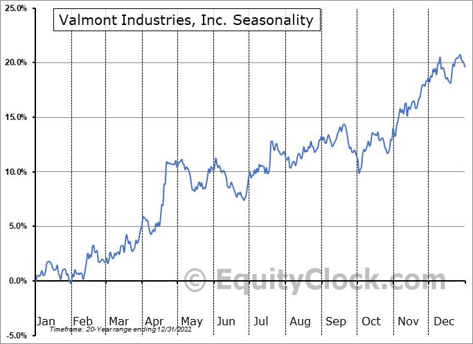 Valmont Industries, Inc. Seasonal Chart