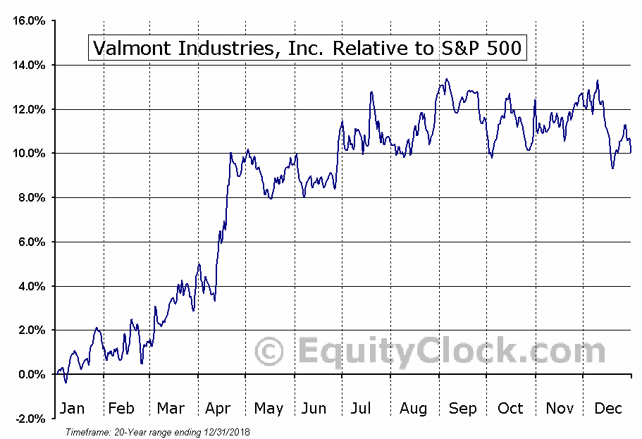 VMI Relative to the S&P 500