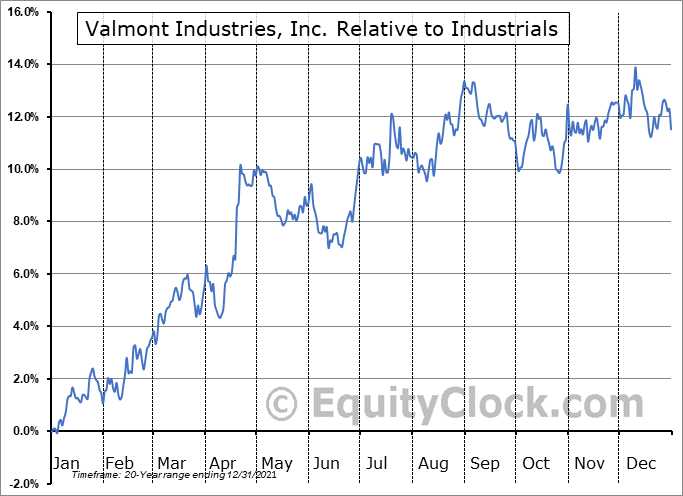VMI Relative to the Sector