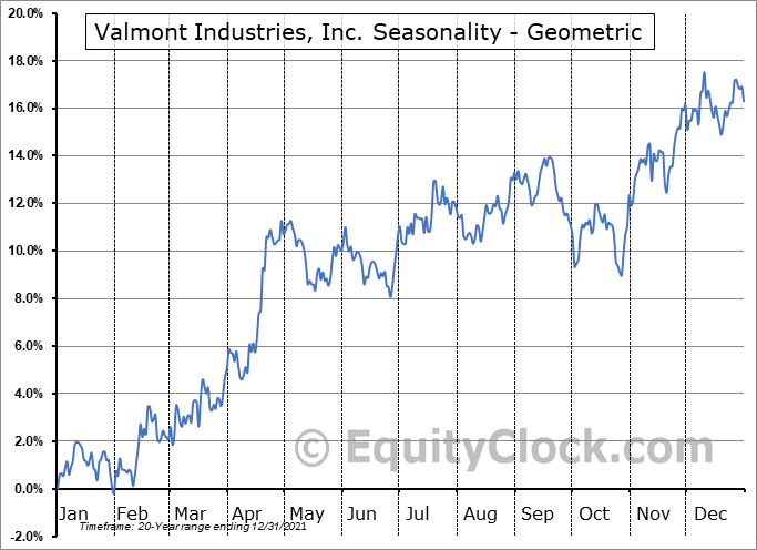 Valmont Industries, Inc. (NYSE:VMI) Seasonality
