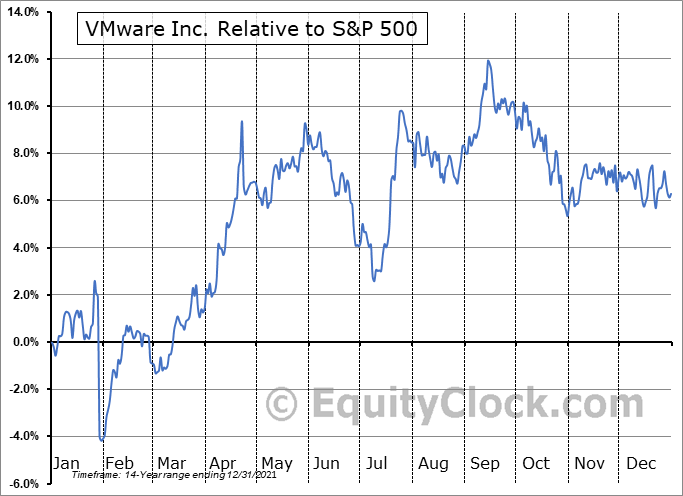 VMW Relative to the S&P 500