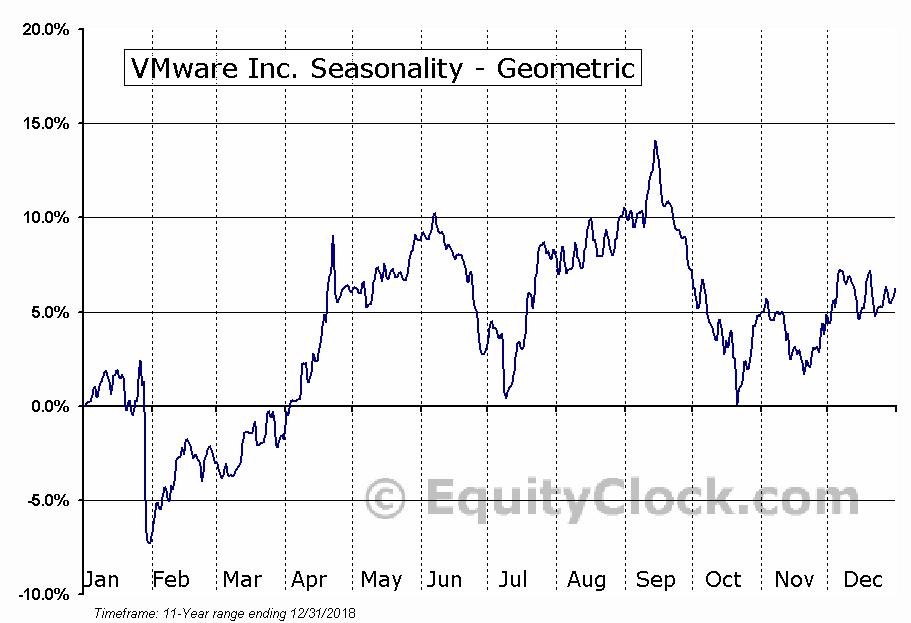 VMware Inc. (NYSE:VMW) Seasonality