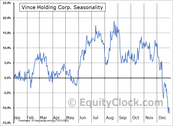 Vince Holding Corp. (NYSE:VNCE) Seasonality