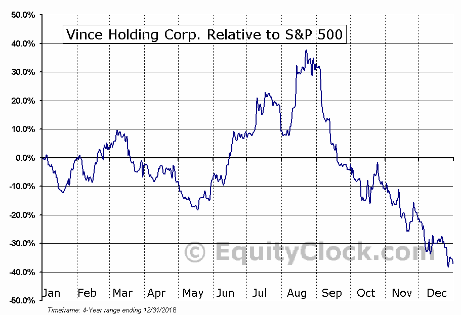 VNCE Relative to the S&P 500