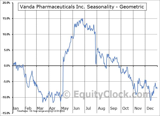 Vanda Pharmaceuticals Inc. (NASD:VNDA) Seasonality