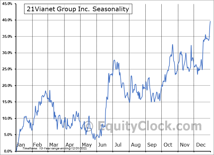 21Vianet Group, Inc. Seasonal Chart