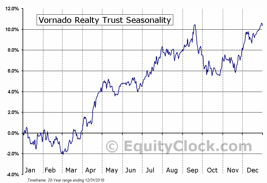 Vornado Realty Trust  (NYSE:VNO) Seasonal Chart