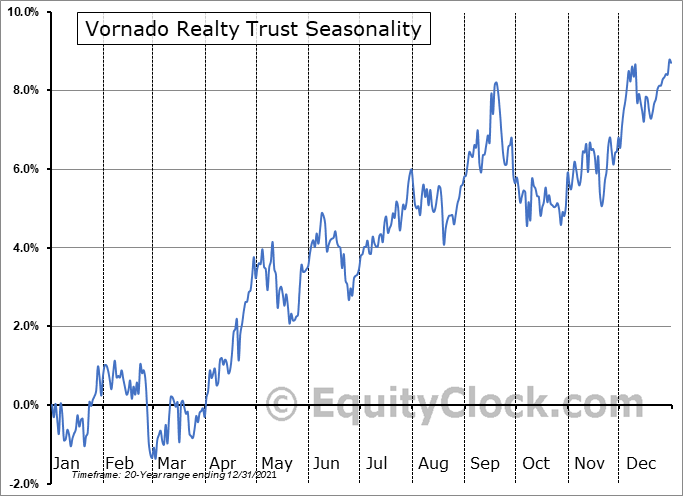 Vornado Realty Trust Seasonal Chart