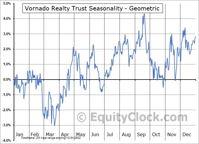 Vornado Realty Trust (NYSE:VNO) Seasonality