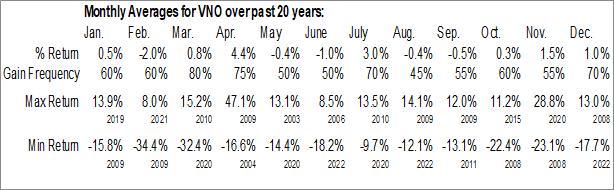 Monthly Seasonal Vornado Realty Trust (NYSE:VNO)