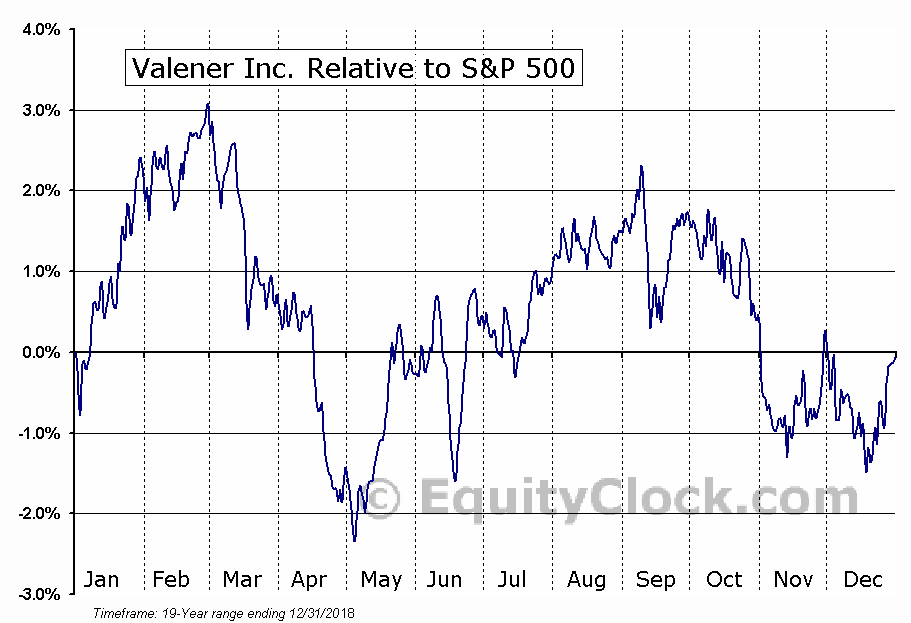 VNR.TO Relative to the S&P 500