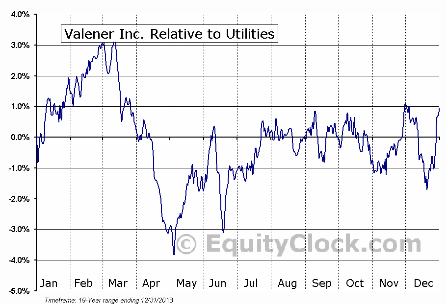 VNR.TO Relative to the Sector
