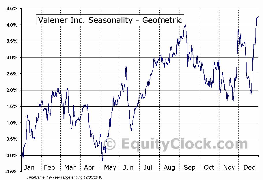 Valener Inc. (TSE:VNR.TO) Seasonality