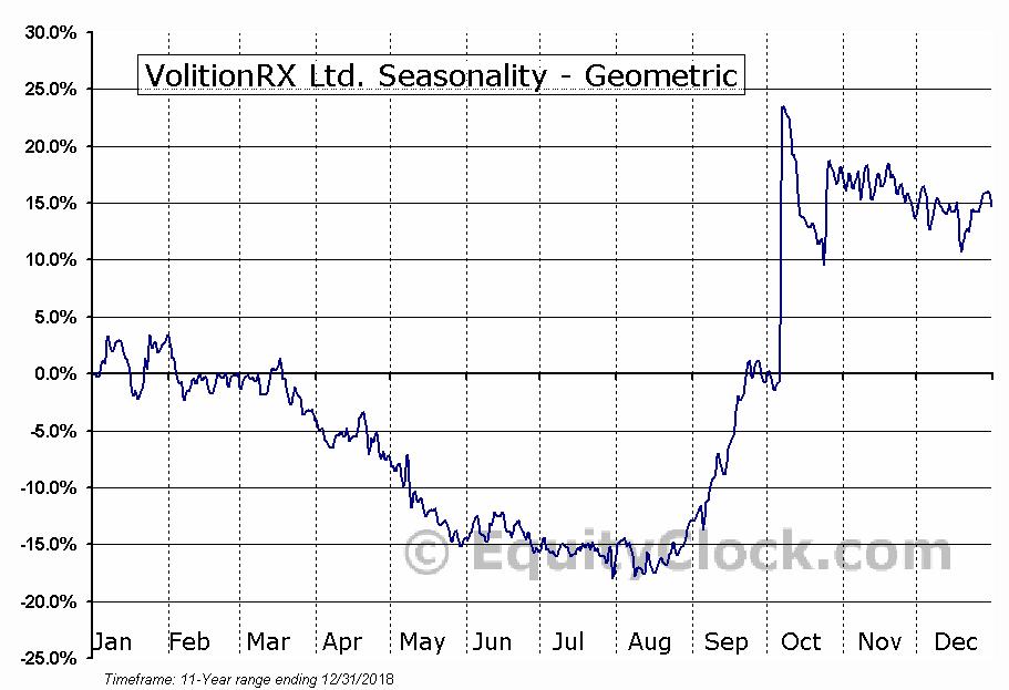 VolitionRX Ltd. (AMEX:VNRX) Seasonality