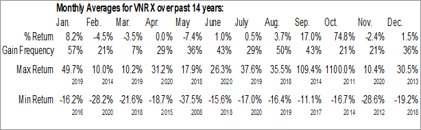 Monthly Seasonal VolitionRX Ltd. (AMEX:VNRX)