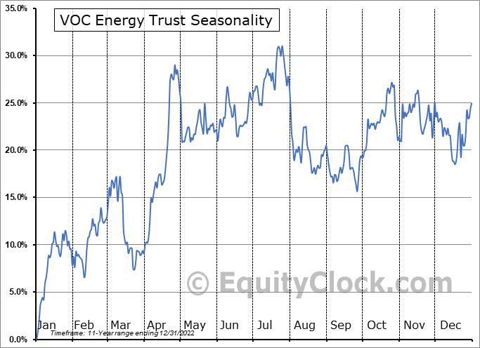 VOC Energy Trust (NYSE:VOC) Seasonality