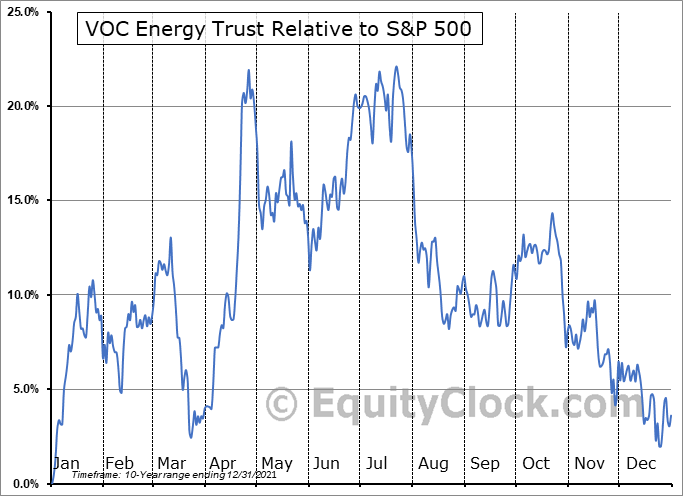 VOC Relative to the S&P 500