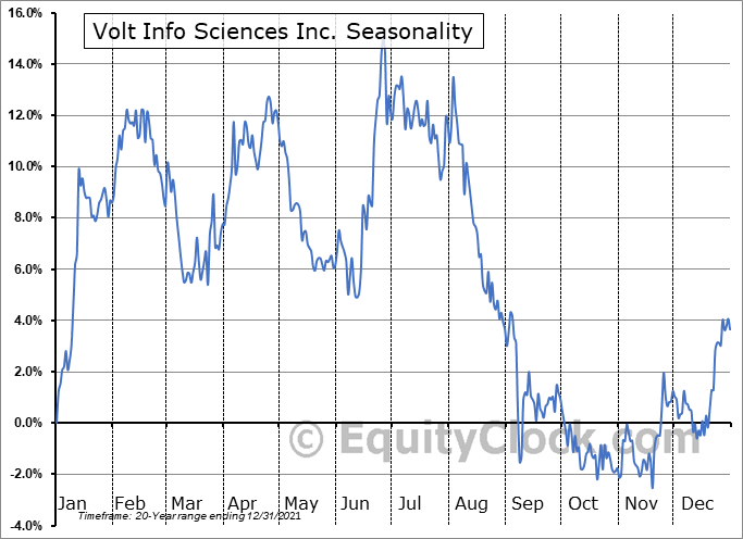 Volt Information Sciences, Inc. Seasonal Chart