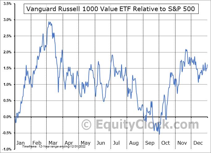 VONV Relative to the S&P 500