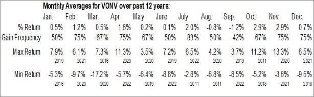 Monthly Seasonal Vanguard Russell 1000 Value ETF (NASD:VONV)