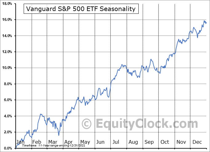 Vanguard S&P 500 ETF (NYSE:VOO) Seasonality
