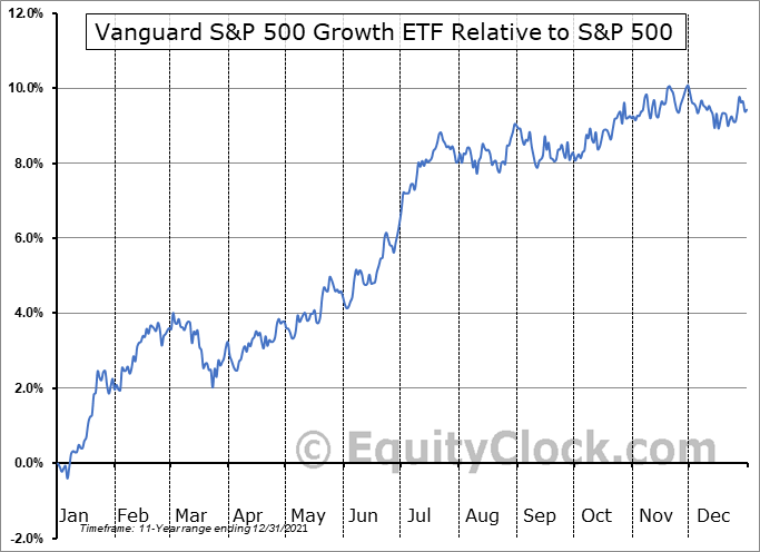 VOOG Relative to the S&P 500