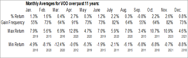 Monthly Seasonal Vanguard S&P 500 ETF (NYSE:VOO)