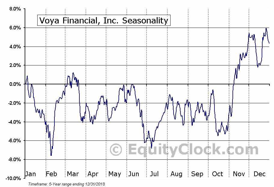 Voya Financial, Inc. (VOYA) Seasonal Chart
