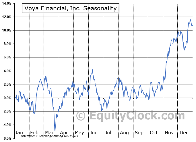 Voya Financial, Inc. Seasonal Chart