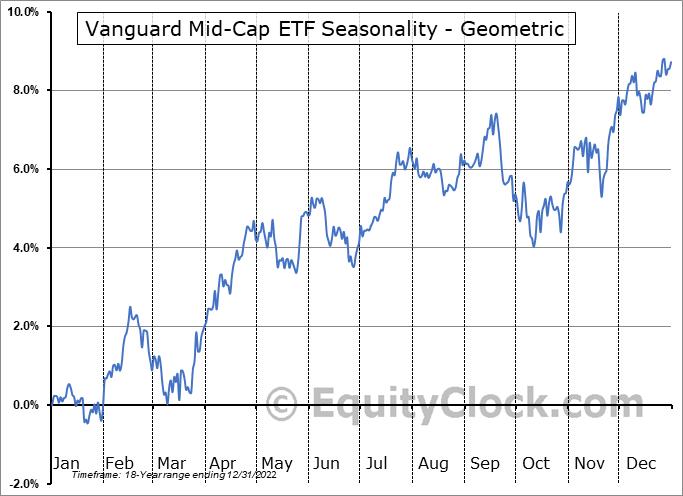 Vanguard Mid Cap Etf Nyse Vo Seasonal Chart Equity Clock