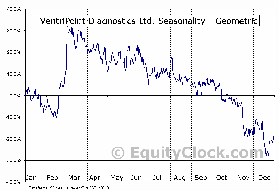 VentriPoint Diagnostics Ltd. (TSXV:VPT.V) Seasonality