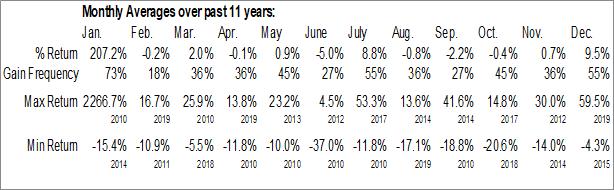 Monthly Seasonal VersaPay Corp. (TSXV:VPY.V)