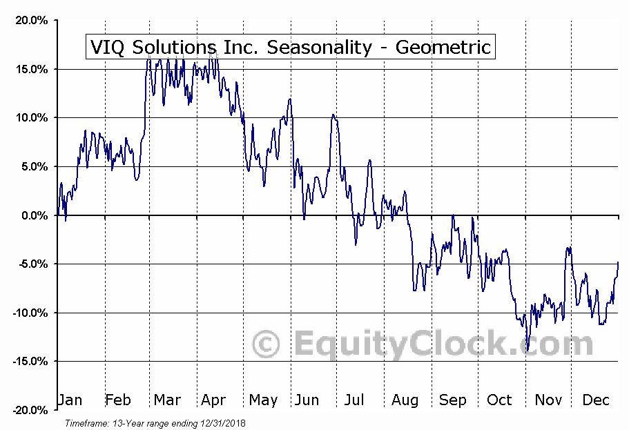 VIQ Solutions Inc. (TSXV:VQS.V) Seasonality