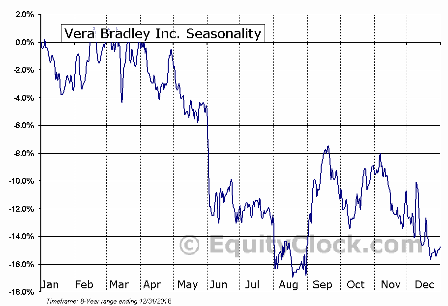Vera Bradley, Inc. (VRA) Seasonal Chart