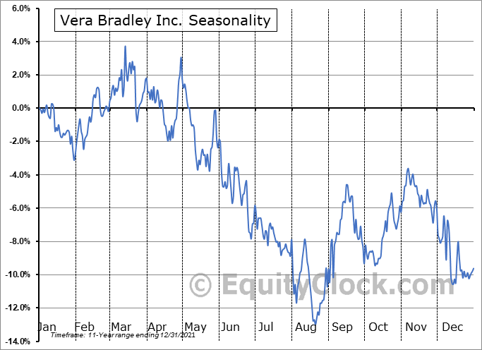 Vera Bradley, Inc. Seasonal Chart