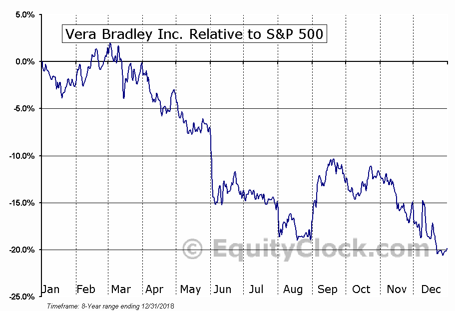 VRA Relative to the S&P 500