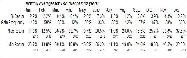 Monthly Seasonal Vera Bradley Inc. (NASD:VRA)