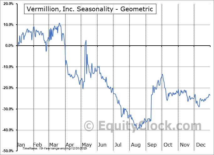 Vermillion, Inc. (NASD:VRML) Seasonality