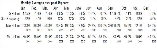 Monthly Seasonal Vermillion, Inc. (NASD:VRML)