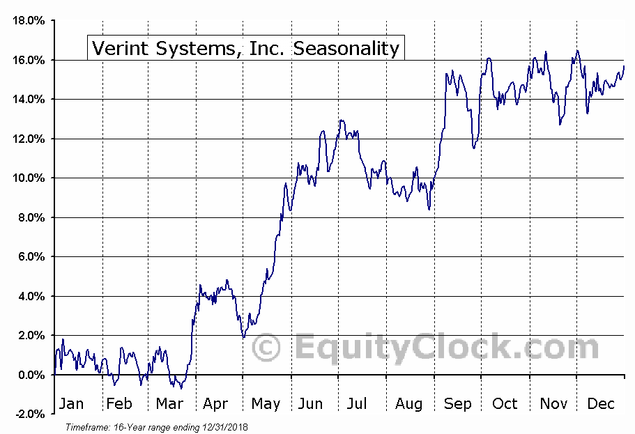 Verint Systems Inc. (VRNT) Seasonal Chart