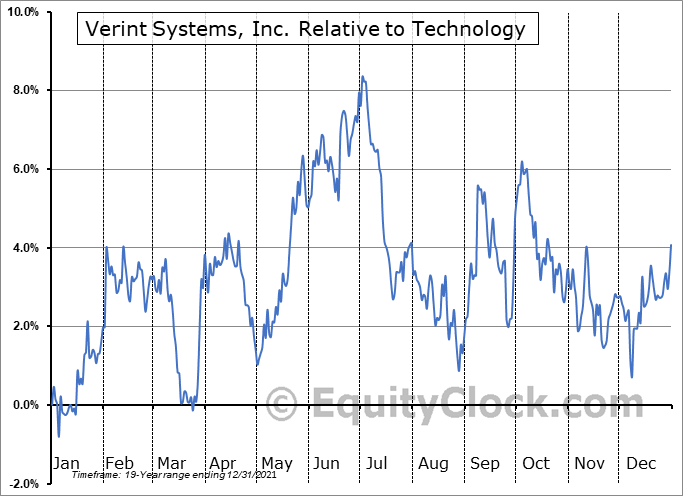 VRNT Relative to the Sector