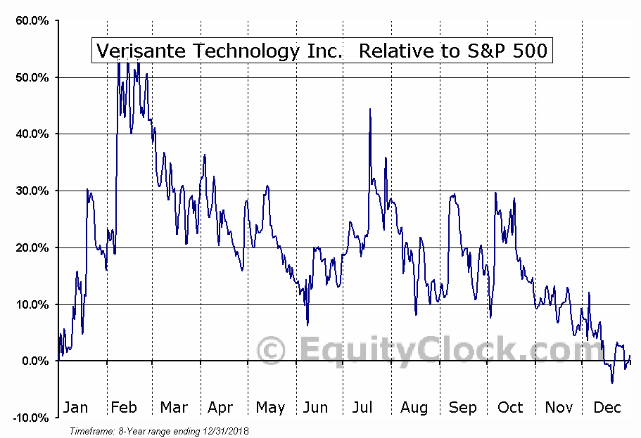 VRS.V Relative to the S&P 500