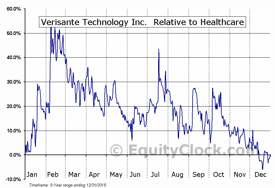 VRS.V Relative to the Sector