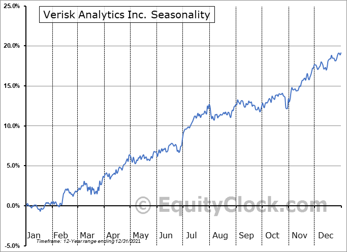 Verisk Analytics, Inc. Seasonal Chart